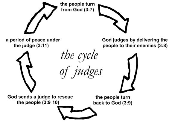 Transition to Judges | Graig's Bible Blog